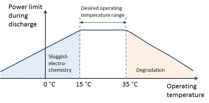 car battery thermal performance