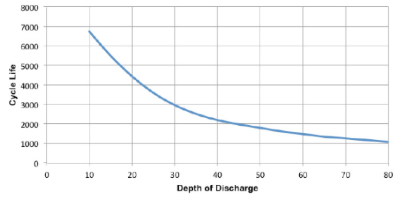 depth of charge