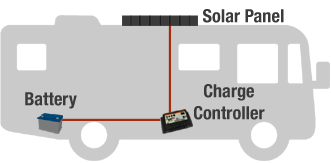 rv battery charging with solar panel