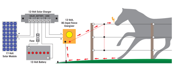 how solar fence charger works