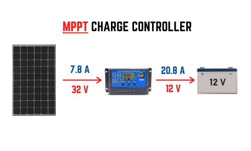 MMPT charge controller how it works
