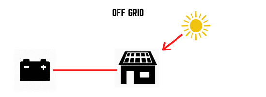 off grid solar system simpified