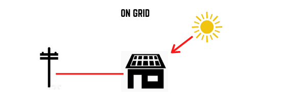 on grid solar system simpified
