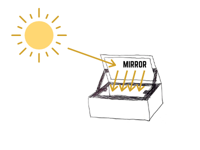 how a shoebox solar oven works