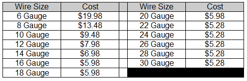 wire size cost